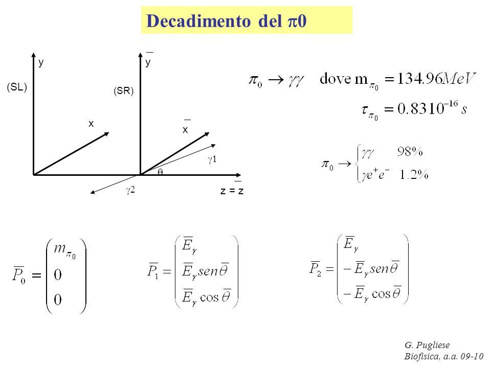 G. Pugliese Biofisica, a.a. 09-10 Decadimento del 0 (SL) (SR) yy z = z x x