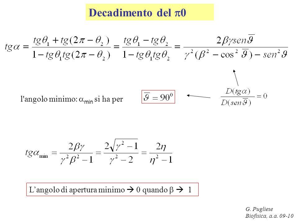 G. Pugliese Biofisica, a.a. 09-10 Decadimento del 0 l'angolo minimo min si ha per Langolo di apertura minimo 0 quando 1