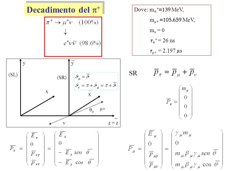 G. Pugliese Biofisica, a.a. 09-10 Decadimento del + Dove: m MeV, m MeV, m = 0 = 26 ns + = 2.197 s (SL) (SR) yy z = z x x SR