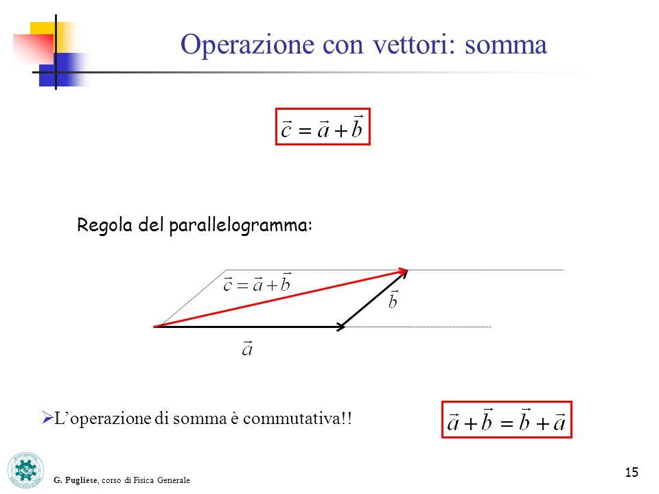 G. Pugliese, corso di Fisica Generale 15 Operazione con vettori: somma Loperazione di somma è commutativa!! Regola del parallelogramma: