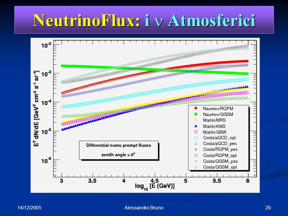14/12/2005 20Alessandro Bruno NeutrinoFlux: i Atmosferici