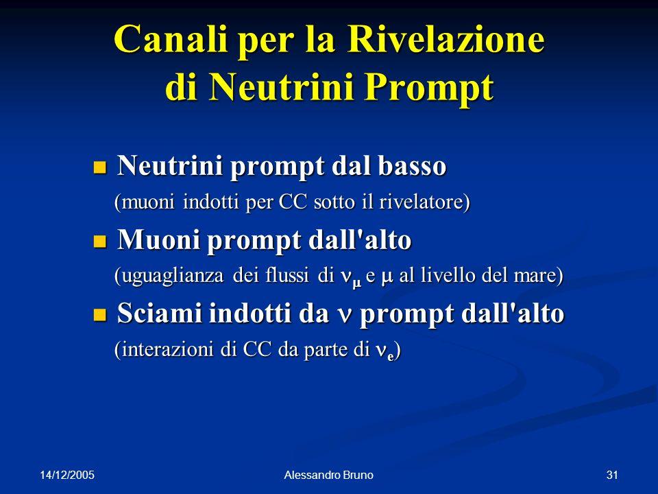 14/12/2005 31Alessandro Bruno Canali per la Rivelazione di Neutrini Prompt Neutrini prompt dal basso Neutrini prompt dal basso (muoni indotti per CC s