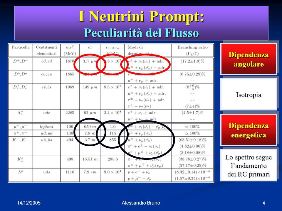 14/12/2005 4Alessandro Bruno Rapporto dei sapori sapori Il flusso non dipende da h Il flusso non dipende da h Flussi di e e prompt uguali Flussi di e