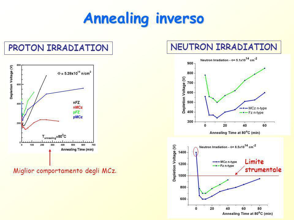 Annealing inverso Type non-inverted: depletion voltage has a maximum Type inverted: depletion voltage has a minimum Miglior comportamento degli MCz. N