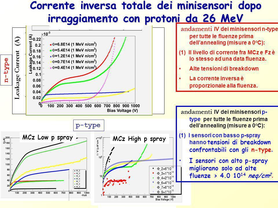 Corrente inversa totale dei minisensori dopo irraggiamento con protoni da 26 MeV andamenti IV dei minisensori n-type per tutte le fluenze prima dellan
