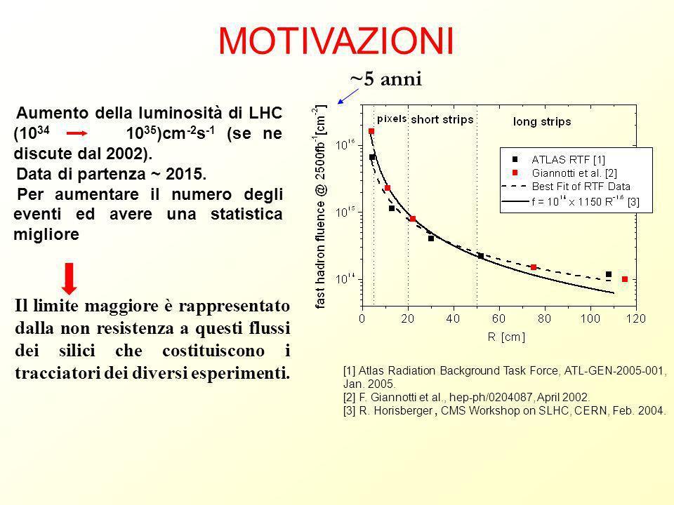 Aumento della luminosità di LHC (10 34 10 35 )cm -2 s -1 (se ne discute dal 2002). Data di partenza ~ 2015. Per aumentare il numero degli eventi ed av
