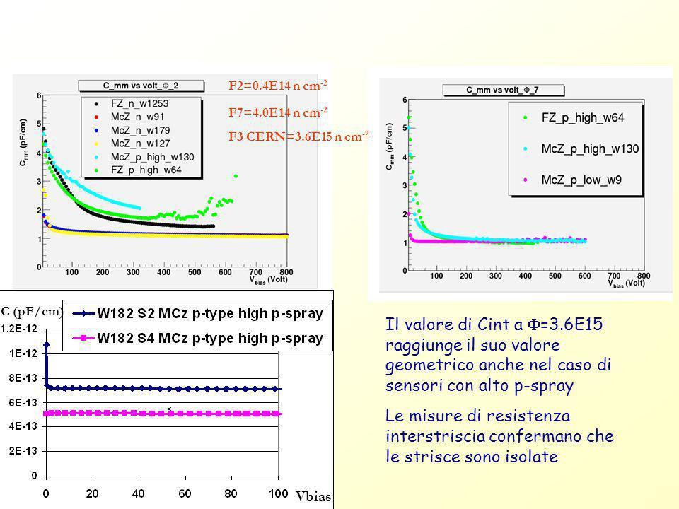 F2=0.4E14 n cm -2 F7=4.0E14 n cm -2 F3 CERN=3.6E15 n cm -2 C (pF/cm) Il valore di Cint a =3.6E15 raggiunge il suo valore geometrico anche nel caso di