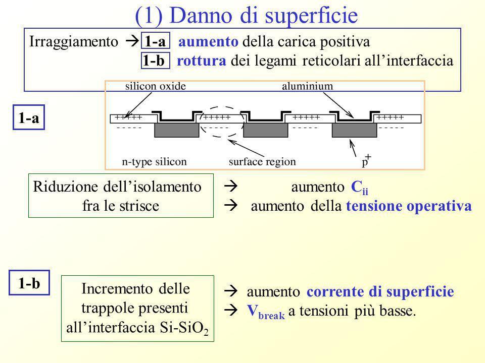 aumento corrente di superficie V break a tensioni più basse. +++++ - - - - - Irraggiamento 1-a aumento della carica positiva 1-b rottura dei legami re