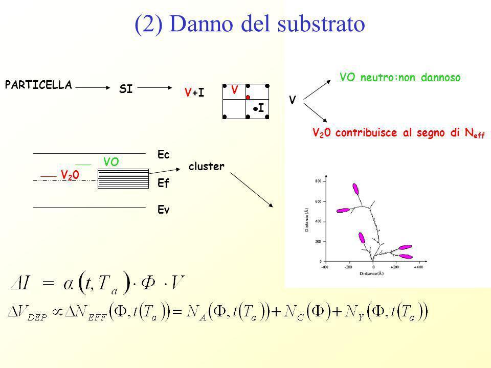 PARTICELLA SI V+I V I Ec Ef Ev V VO neutro:non dannoso V 2 0 contribuisce al segno di N eff VO V20V20 cluster (2) Danno del substrato