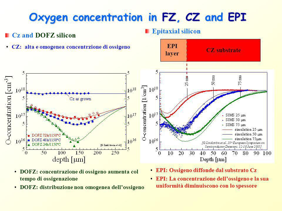 Oxygen concentration in FZ, CZ and EPI Cz and DOFZ silicon Epitaxial silicon EPI: Ossigeno diffonde dal substrato Cz EPI: La concentrazione dellossige