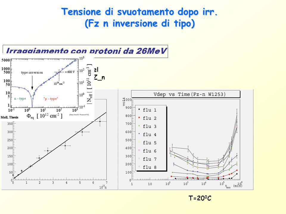 Tensione di svuotamento dopo irr. (Fz n inversione di tipo) T=20 0 C Irraggiamento con protoni da 26MeV Tipico andamento del substrato standard FZ_n