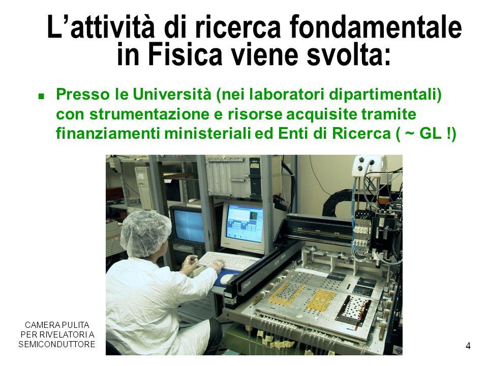 5 … Presso laboratori di Enti di ricerca (nazionali ed internazionali) INFN, INFM, ASI, CNR, NASA, CERN CERN LANCIO DELTA2 (NASA)LAB.