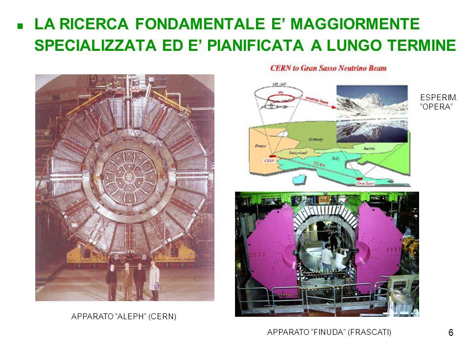 7 … E SVOLTA : IN COLLABORAZIONE CON ISTITUZIONI STRANIERE (100 – 1000 FISICI) CON IMPIEGO DI RISORSE NOTEVOLI ( ~ 1000 GL !) ESPERIMENTO NA57 (CERN) ESPERIMENTO CHORUS (CERN) ESPERIMENTO CAPRICE ESP.
