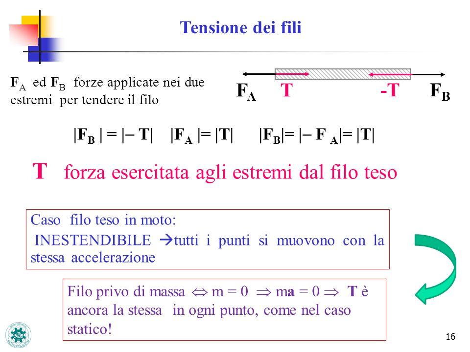 16 |F B | = | T| |F A |= |T| |F B |= | F A |= |T| F A ed F B forze applicate nei due estremi per tendere il filo FBFB FAFA T -T T forza esercitata agl