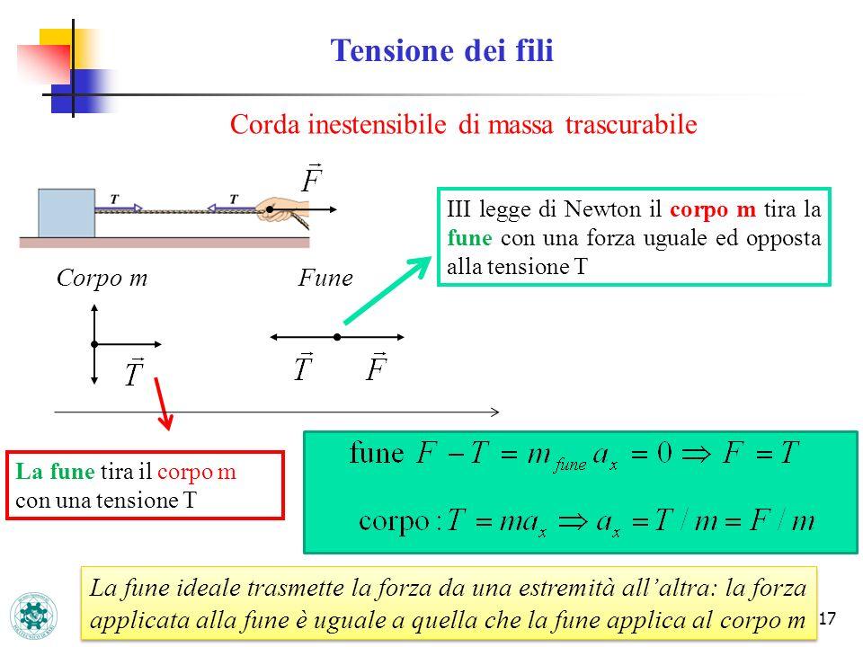 17 Tensione dei fili Corda inestensibile di massa trascurabile Corpo mFune La fune tira il corpo m con una tensione T III legge di Newton il corpo m t