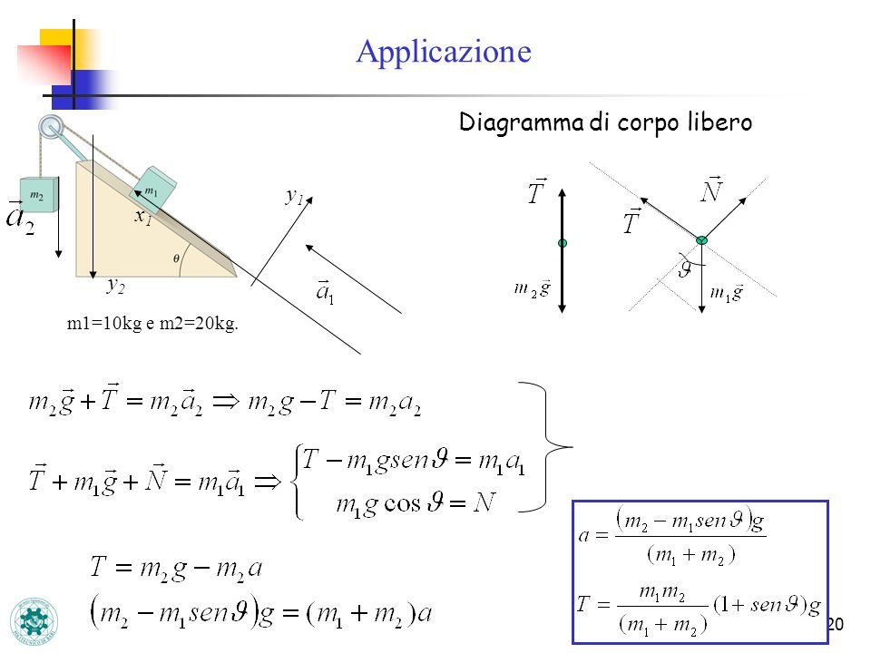 20 Diagramma di corpo libero m1=10kg e m2=20kg. x1x1 y1y1 y2y2 Applicazione