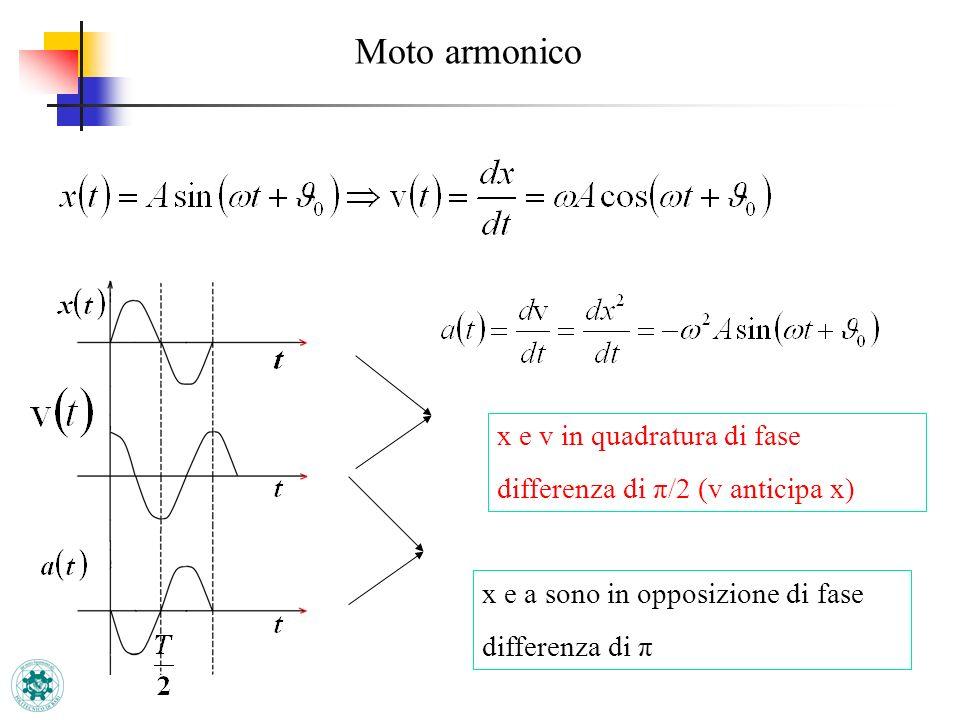 Moto armonico x e v in quadratura di fase differenza di π/2 (v anticipa x) x e a sono in opposizione di fase differenza di π