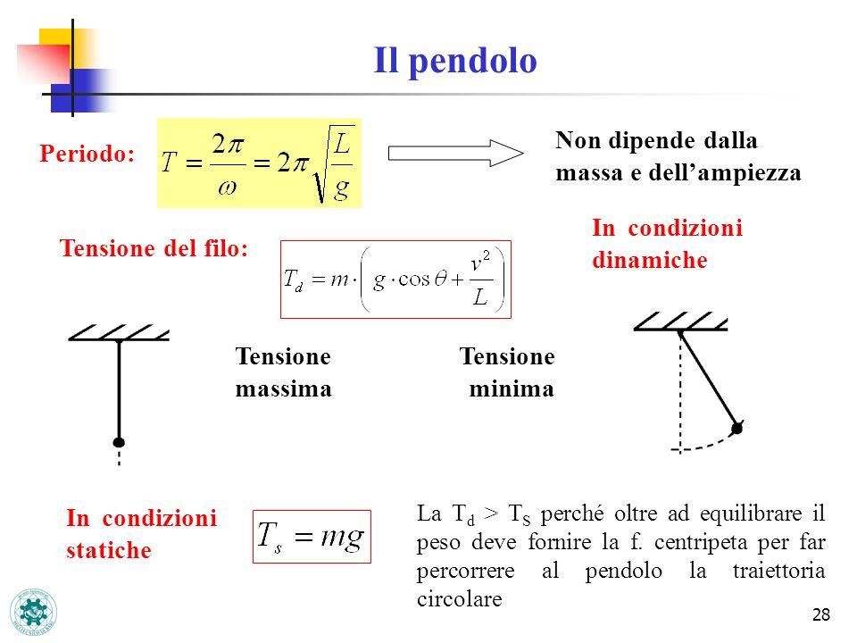 28 Non dipende dalla massa e dellampiezza Tensione del filo: Tensione massima Tensione minima In condizioni dinamiche In condizioni statiche La T d >