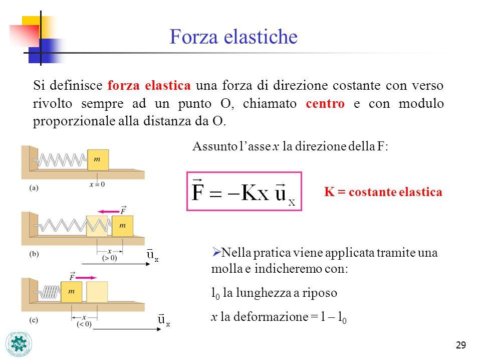 29 K = costante elastica Forza elastiche Si definisce forza elastica una forza di direzione costante con verso rivolto sempre ad un punto O, chiamato