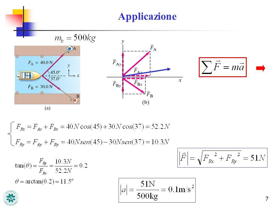 28 Non dipende dalla massa e dellampiezza Tensione del filo: Tensione massima Tensione minima In condizioni dinamiche In condizioni statiche La T d > T S perché oltre ad equilibrare il peso deve fornire la f.
