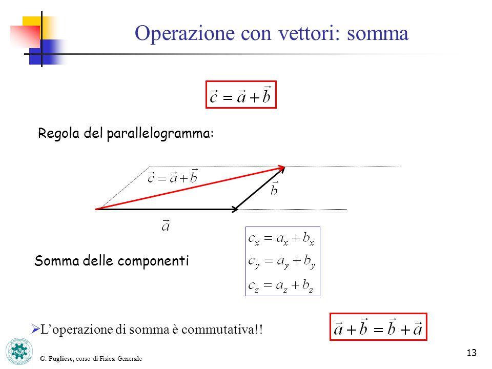 G. Pugliese, corso di Fisica Generale 13 Operazione con vettori: somma Loperazione di somma è commutativa!! Regola del parallelogramma: Somma delle co