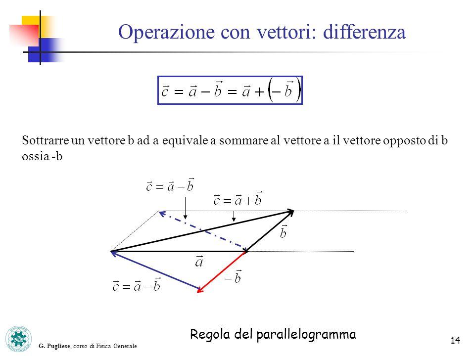 G. Pugliese, corso di Fisica Generale 14 Operazione con vettori: differenza Sottrarre un vettore b ad a equivale a sommare al vettore a il vettore opp