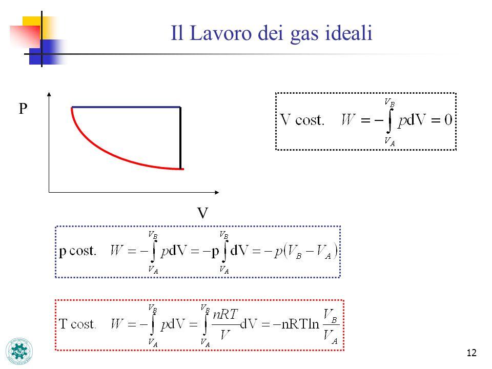 12 Il Lavoro dei gas ideali P V