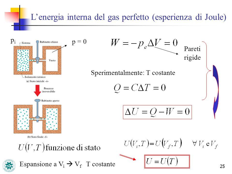25 Lenergia interna del gas perfetto (esperienza di Joule) p = 0 pipi Pareti rigide Sperimentalmente: T costante Espansione a V i V f T costante