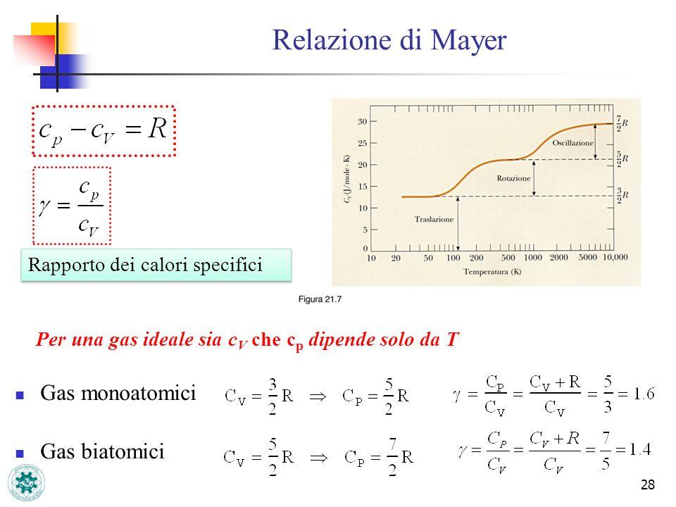 28 Gas monoatomici Gas biatomici Per una gas ideale sia c V che c p dipende solo da T Relazione di Mayer Rapporto dei calori specifici
