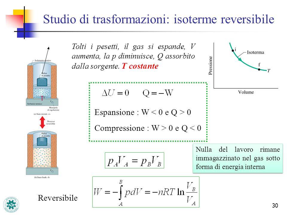 30 Studio di trasformazioni: isoterme reversibile Tolti i pesetti, il gas si espande, V aumenta, la p diminuisce, Q assorbito dalla sorgente. T costan