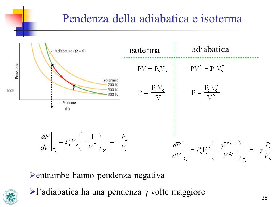 35 Pendenza della adiabatica e isoterma entrambe hanno pendenza negativa ladiabatica ha una pendenza volte maggiore adiabatica isoterma