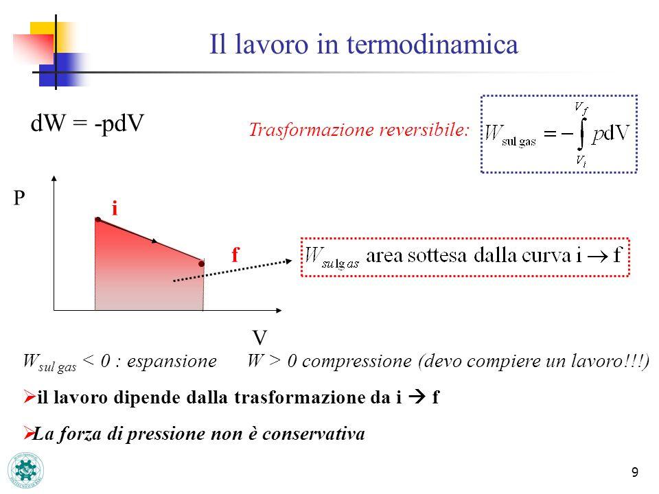 9 Il lavoro in termodinamica Trasformazione reversibile: dW = -pdV P i f V W sul gas 0 compressione (devo compiere un lavoro!!!) il lavoro dipende dal