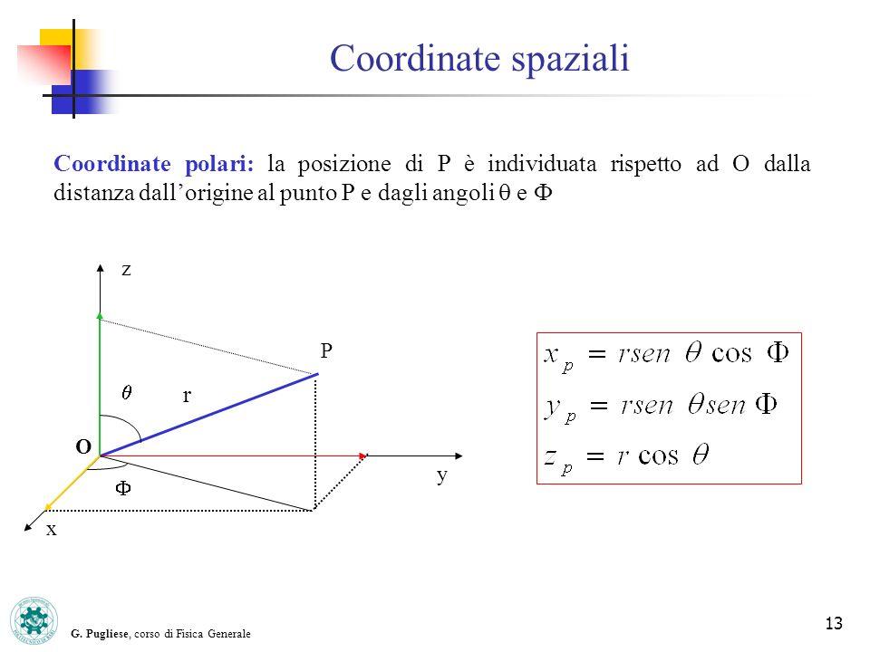G. Pugliese, corso di Fisica Generale 13 Coordinate spaziali y x z Coordinate polari: la posizione di P è individuata rispetto ad O dalla distanza dal