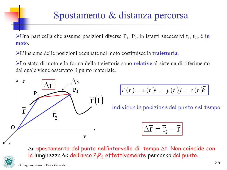 G. Pugliese, corso di Fisica Generale 25 Spostamento & distanza percorsa Una particella che assume posizioni diverse P 1, P 2..in istanti successivi t