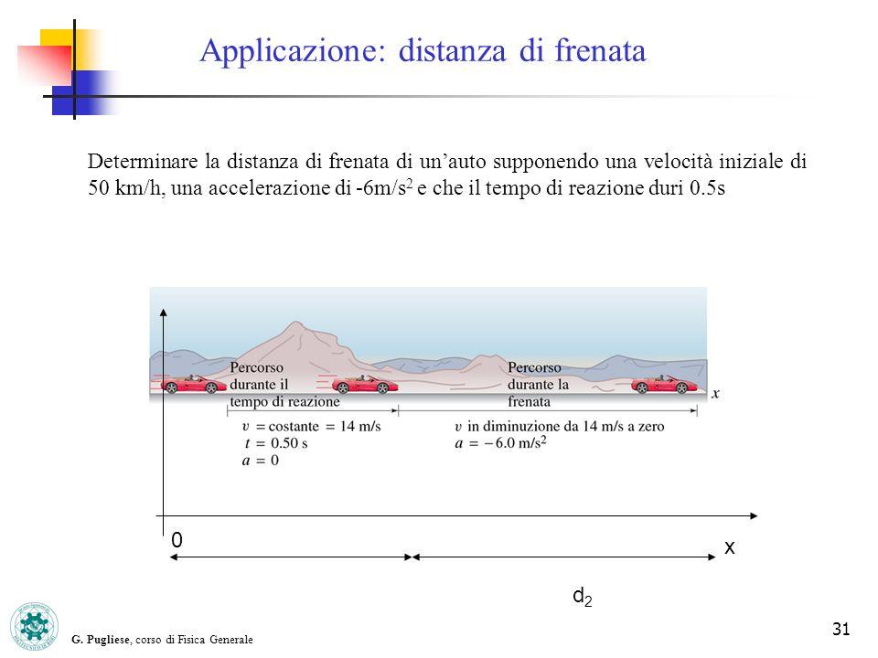 G. Pugliese, corso di Fisica Generale 31 Applicazione: distanza di frenata Determinare la distanza di frenata di unauto supponendo una velocità inizia