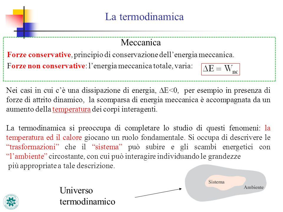 1 La termodinamica Meccanica Forze conservative, principio di conservazione dellenergia meccanica. Forze non conservative: lenergia meccanica totale,