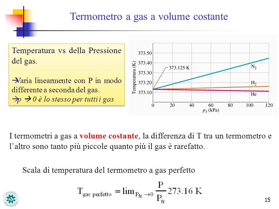 15 Scala di temperatura del termometro a gas perfetto I termometri a gas a volume costante, la differenza di T tra un termometro e laltro sono tanto p