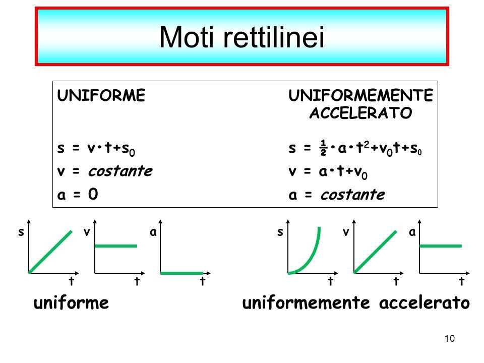 10 Moti rettilinei UNIFORMEUNIFORMEMENTE ACCELERATO s = vt+s 0 s = ½at 2 +v 0 t+s 0 v = costantev = at+v 0 a = 0a = costante t s t v t a t a t v t s u