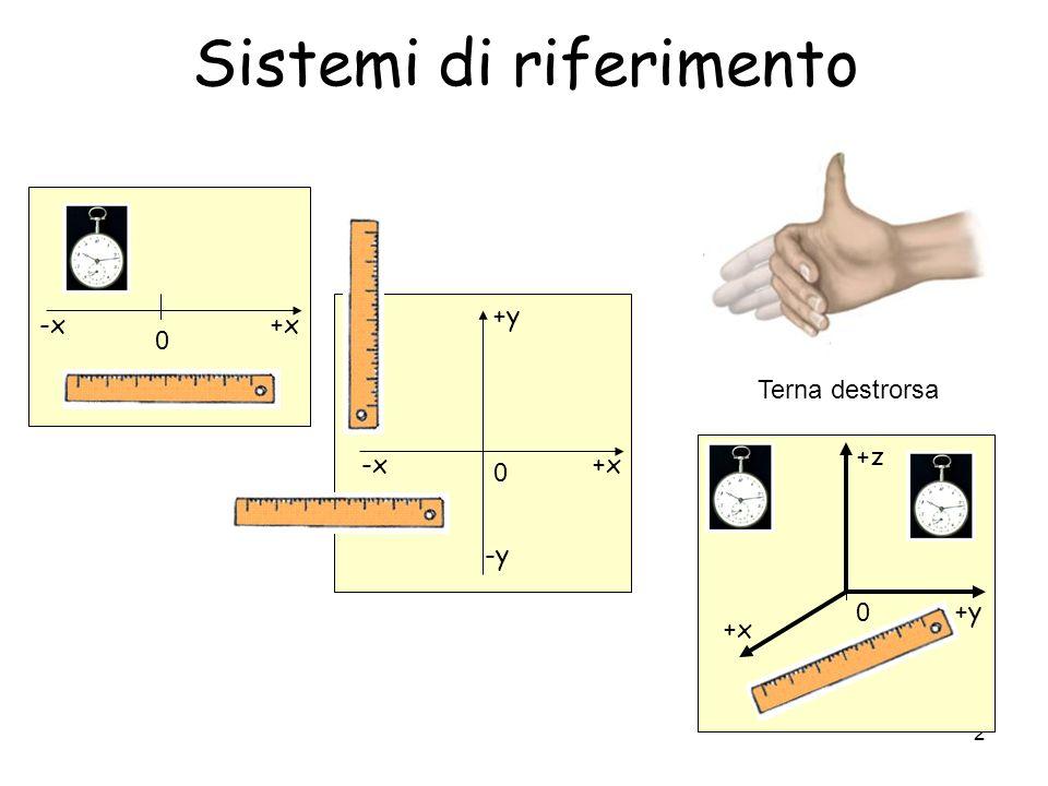 2 Sistemi di riferimento 0 +x-x 0 +x-x +y -y 0 +y +x +z Terna destrorsa