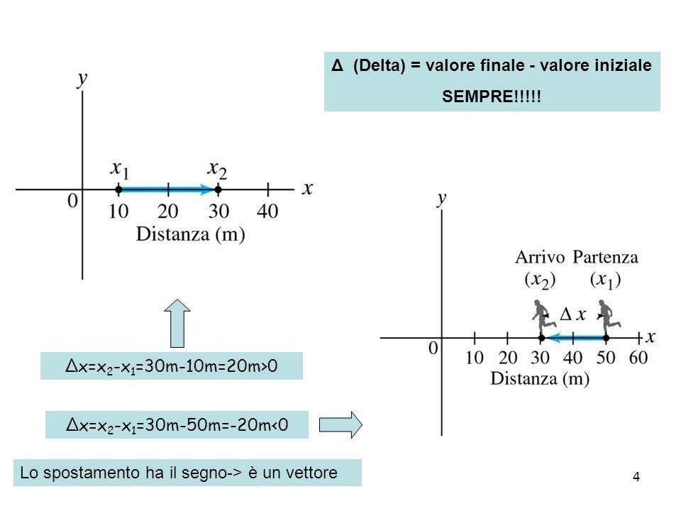 4 Δx=x 2 -x 1 =30m-10m=20m>0 Δx=x 2 -x 1 =30m-50m=-20m<0 Δ (Delta) = valore finale - valore iniziale SEMPRE!!!!! Lo spostamento ha il segno-> è un vet