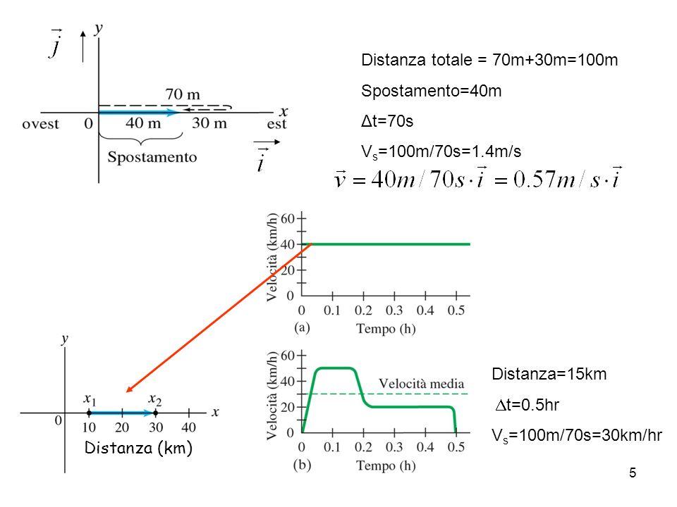 5 Velocità scalare media & velocita vettoriale media Distanza totale = 70m+30m=100m Spostamento=40m Δt=70s V s =100m/70s=1.4m/s Distanza=15km t=0.5hr