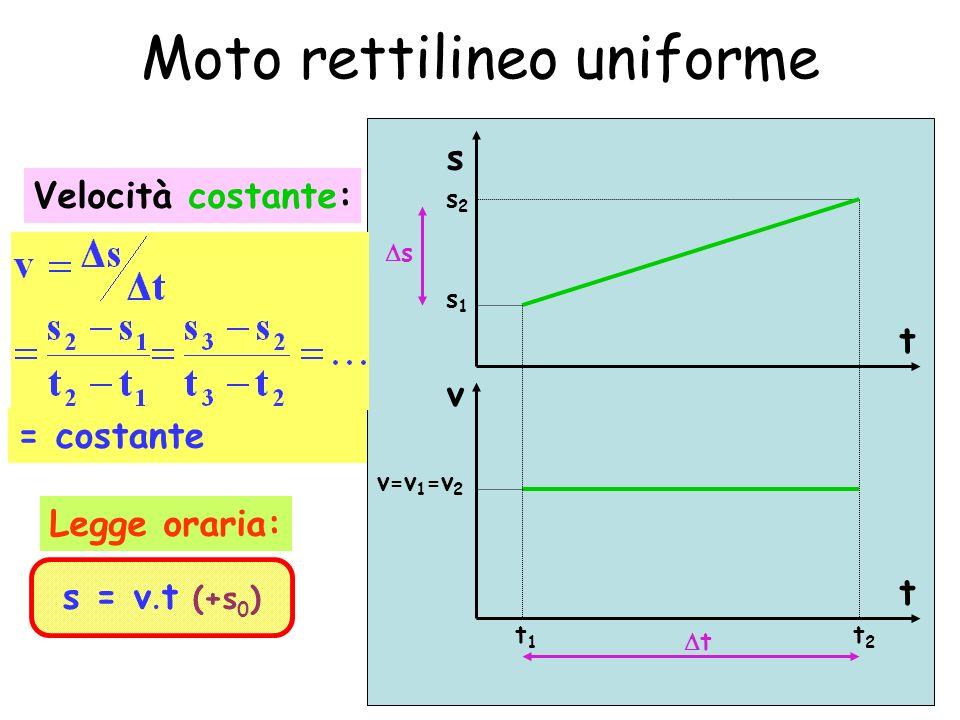 9 Moto rettilineo uniformemente accelerato Accelerazione costante: = costante t v a t v2v2 a=a 1 =a 2 v1v1 t1t1 t2t2 v t Legge oraria: s = ½ a t 2 (+v 0 t+s 0 )