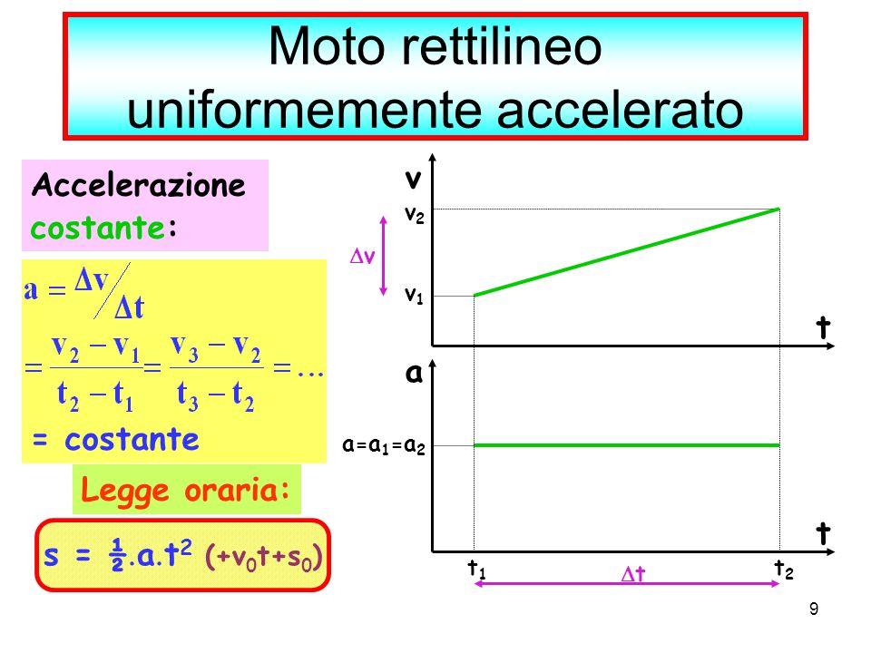9 Moto rettilineo uniformemente accelerato Accelerazione costante: = costante t v a t v2v2 a=a 1 =a 2 v1v1 t1t1 t2t2 v t Legge oraria: s = ½ a t 2 (+v