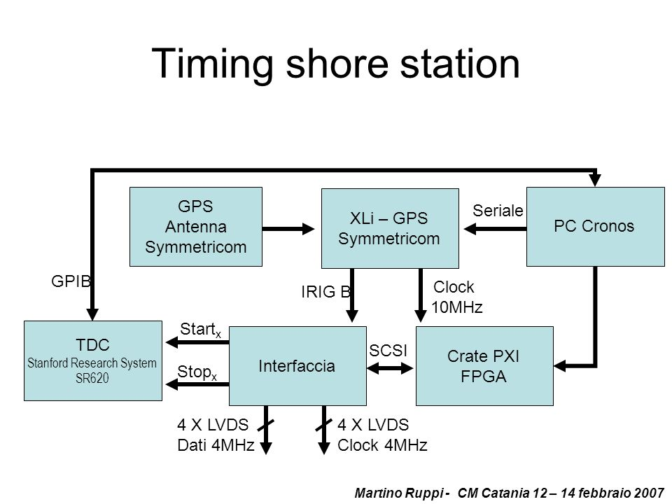 Timing shore station XLi – GPS Symmetricom TDC Stanford Research System SR620 Interfaccia Clock 10MHz IRIG B 4 X LVDS Clock 4MHz 4 X LVDS Dati 4MHz Cr