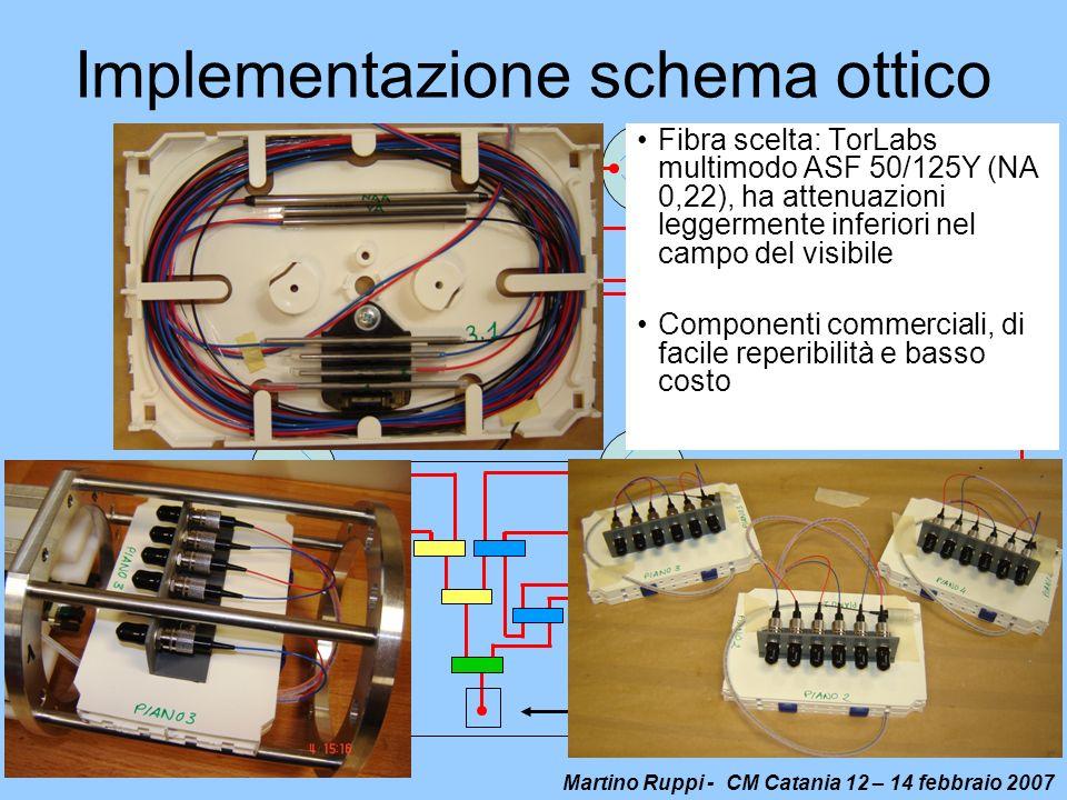 Martino Ruppi - CM Catania 12 – 14 febbraio 2007 Implementazione schema ottico Electro-optical connector Splitter 10/90 1x2 Splitter 50/50 1x2 Splitte