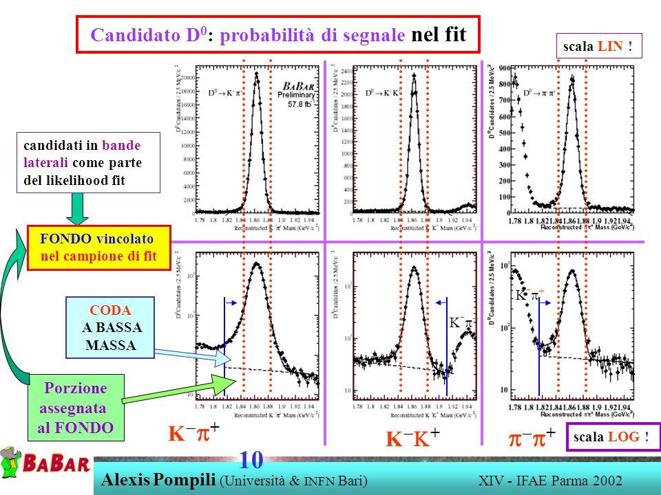 K + + Candidato D 0 : probabilità di segnale nel fit Porzione assegnata al FONDO CODA A BASSA MASSA candidati in bande laterali come parte del likelihood fit K - + Alexis Pompili (Università & INFN Bari) XIV - IFAE Parma 2002 10 FONDO vincolato nel campione di fit scala LIN .