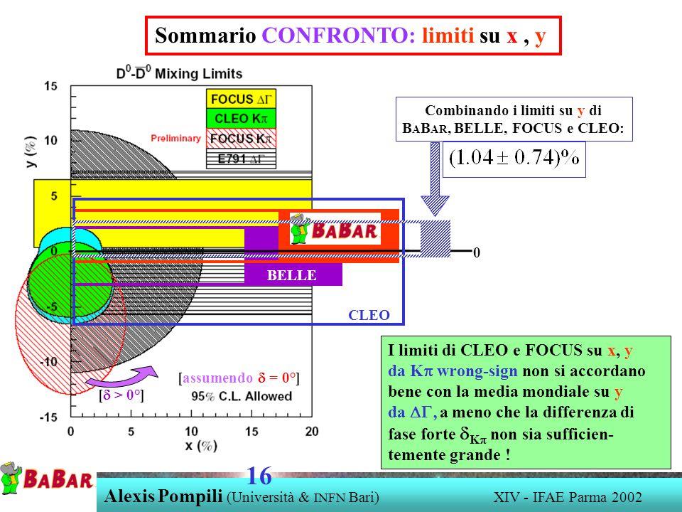 Alexis Pompili (Università & INFN Bari) XIV - IFAE Parma 2002 16 Sommario CONFRONTO: limiti su x, y 0 [assumendo = 0°] BELLE CLEO Combinando i limiti su y di B A B AR, BELLE, FOCUS e CLEO: I limiti di CLEO e FOCUS su x, y da K wrong-sign non si accordano bene con la media mondiale su y da a meno che la differenza di fase forte K non sia sufficien- temente grande .