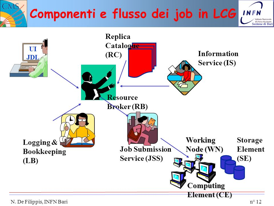 n° 12 N. De Filippis, INFN Bari UI JDL Logging & Bookkeeping (LB) Resource Broker (RB) Job Submission Service (JSS) Storage Element (SE) Computing Ele