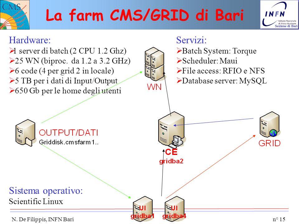 n° 15 N. De Filippis, INFN Bari La farm CMS/GRID di Bari Hardware: 1 server di batch (2 CPU 1.2 Ghz) 25 WN (biproc. da 1.2 a 3.2 GHz) 6 code (4 per gr