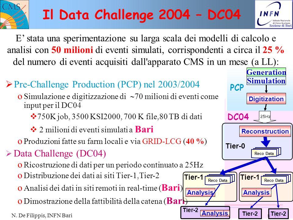 n° 18 N. De Filippis, INFN Bari Pre-Challenge Production (PCP) nel 2003/2004 o Simulazione e digitizzazione di 70 milioni di eventi come input per il